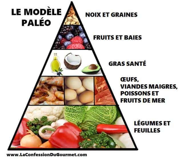 Le modèle paléo présenté en pyramide par la Confession du Gourmet, paléo en français.