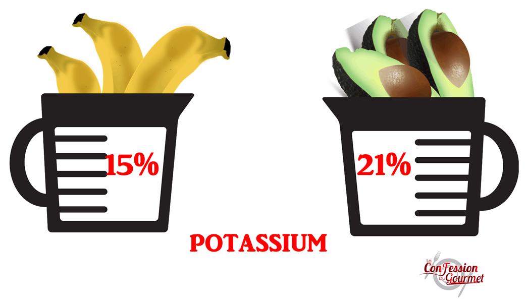 Aliment Riches en Potassium 1