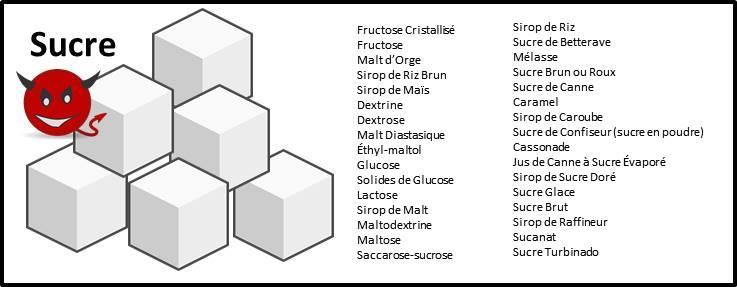 Liste des noms que portent le sucre de l'article les fruits les moins sucrés