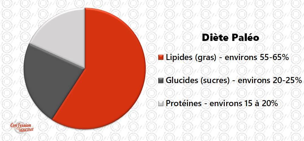 Graphique de la diète paléo : lipides entre 55-65%, glucides entre 20-25% et protéines entre 15-20%