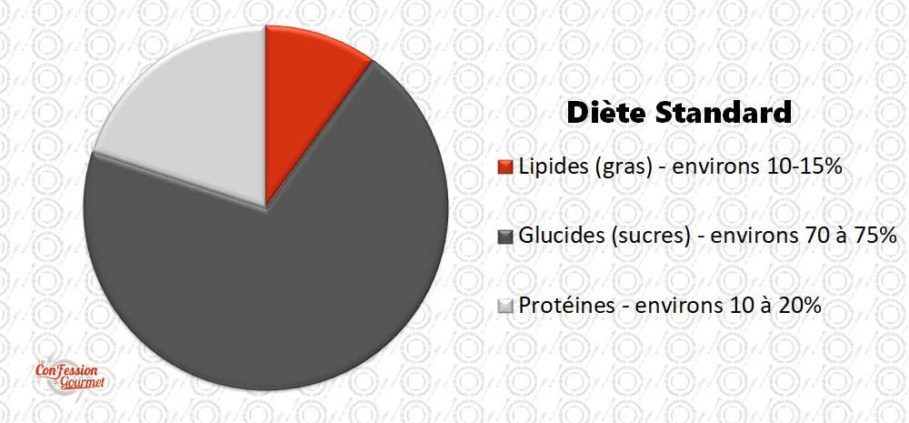 Graphique de la diète standard nord-américaine : lipides entre 10-15%, glucides entre 70-75% et protéines entre 10-20%
