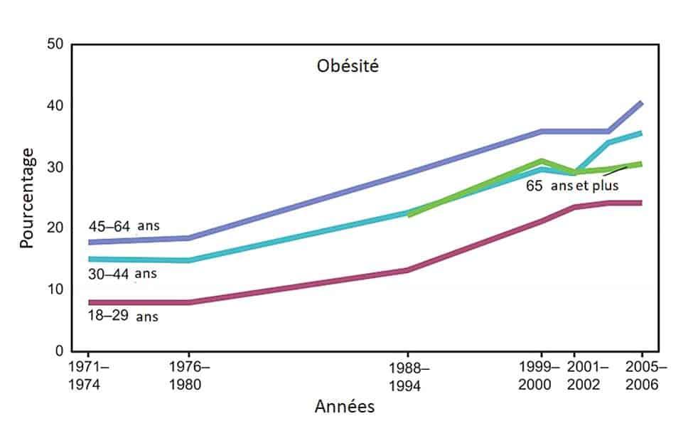 Graphique démontrant la hausse des cas d'obésité constante depuis le début des années 1970.