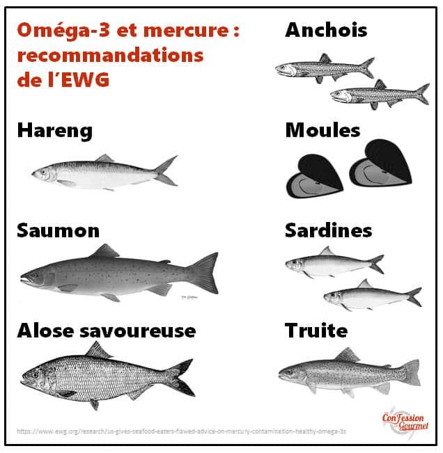 Visuels des poissons recommandés par l'EWG compte tenu du mercure et de l'oméga-3